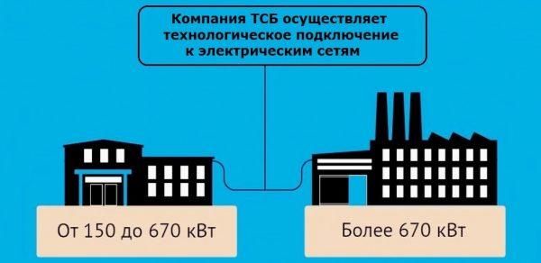 Технологическое присоединение к электрическим сетям ТСБ